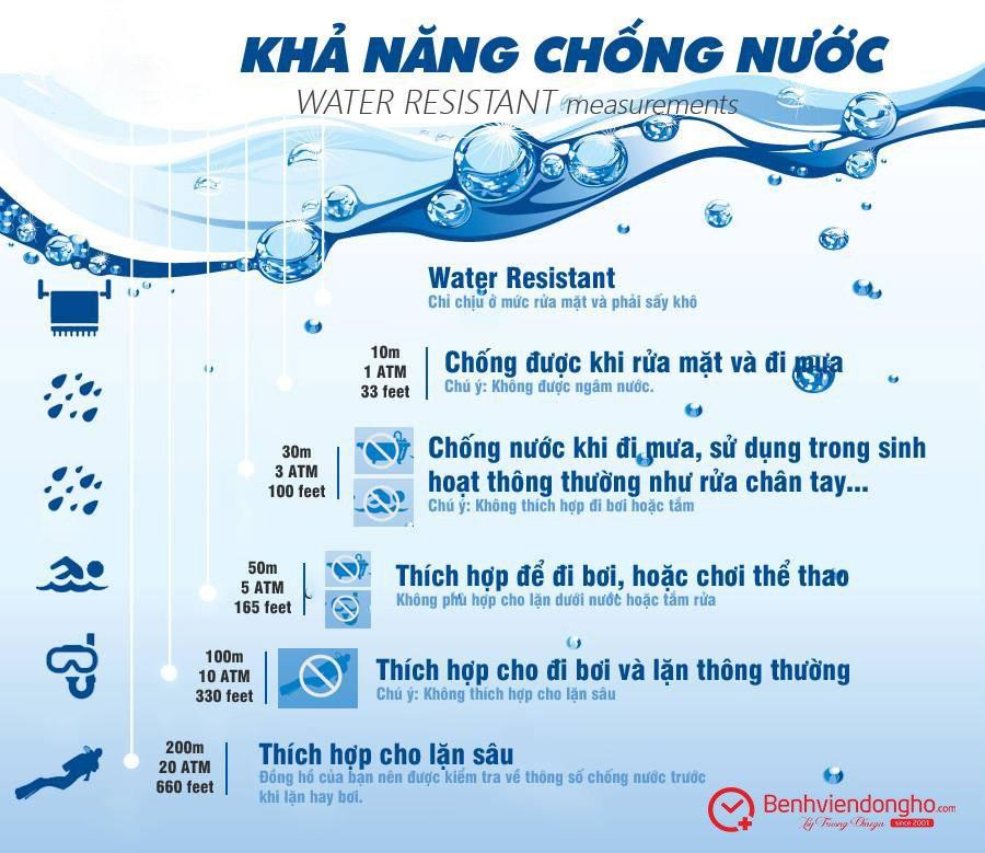 Cap do chong nuoc cua dong ho
